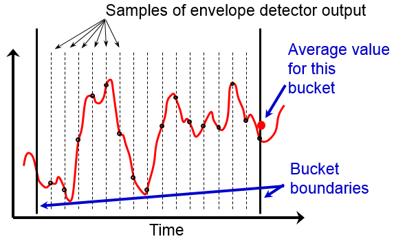 The function of the average detector is enlarged and shown over an interval of slightly more than one display point. The average detector collects many measurements of IF magnitude to calculate one value that will be displayed at each bucket boundary.