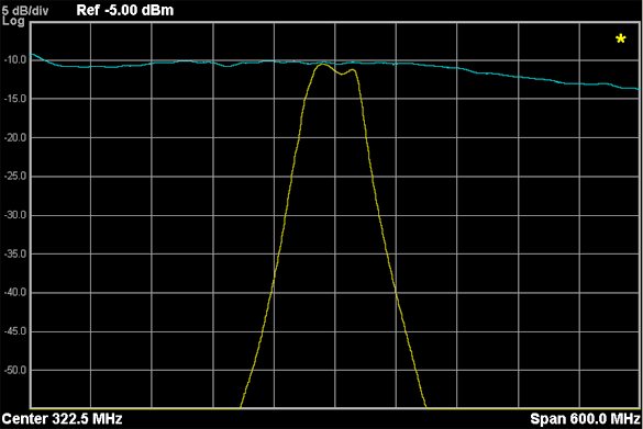 The yellow trace is the frequency response of a YIG preselector bandpass filter as it appears at the signal analyzer IF section. The blue trace shows the raw frequency response, with the preselector bypassed.